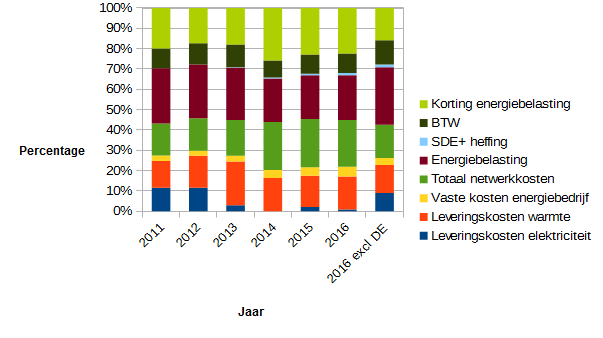 2016_energienota_per_post_procentueel
