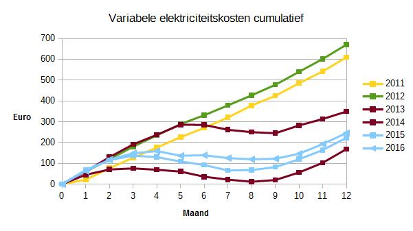 2016_variabele_elektriciteitskosten_cumulatief_2011-2016