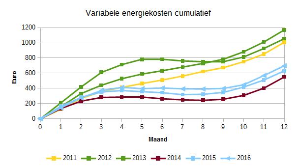 2016_variabele_energiekosten_cumulatief_2011-2016