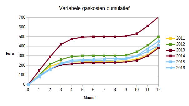 2016_variabele_gaskosten_cumulatief_2011-2016