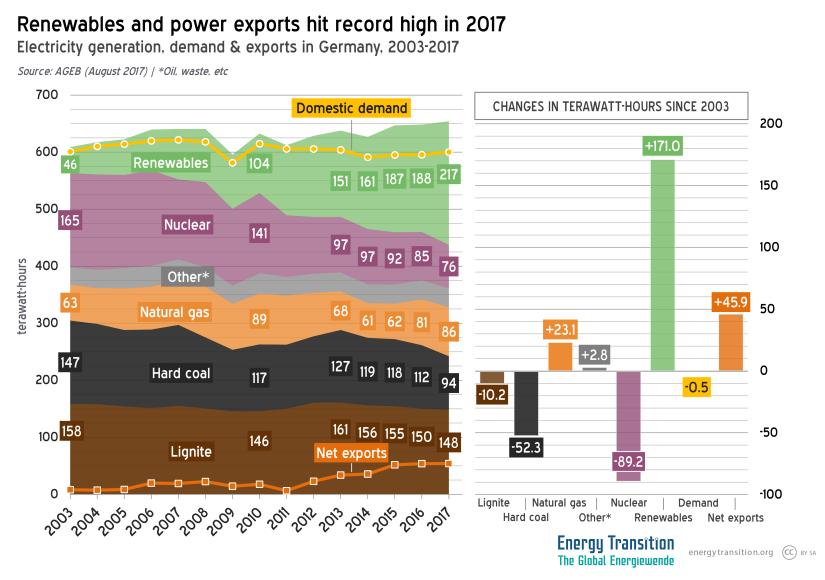 Gastbijdrage:  Duitslands elektriciteitsconsumptie in2017
