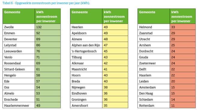 Ranglijst opgewekte zonnestroom per inwoner per jaar