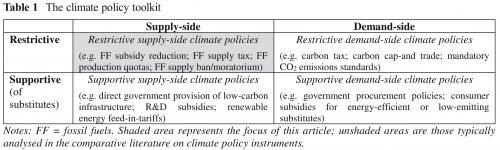 Vergeten klimaatbeleid: aanbodbeperking