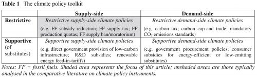 Tabel met typen klimaatbeleid