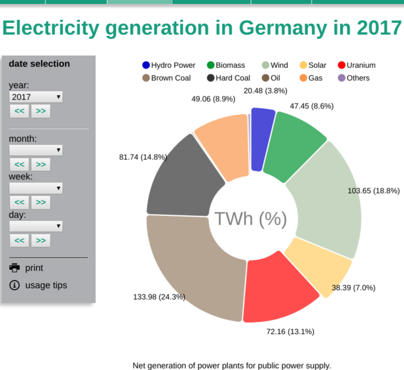 Electricity generation in Germany Energy Charts