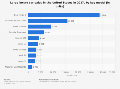 statistic_id287753_large-luxury-vehicle-sales-by-model-in-the-united-states-2017-404x300