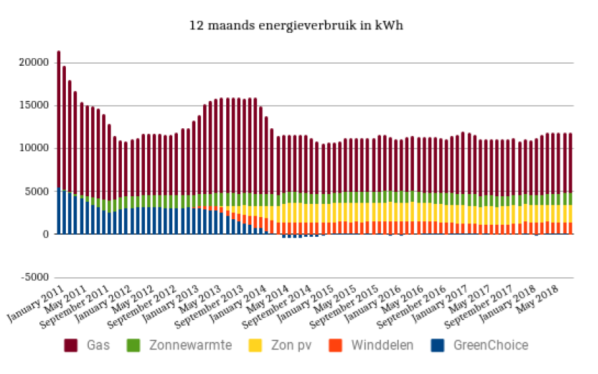 2018 12 maands energieverbruik