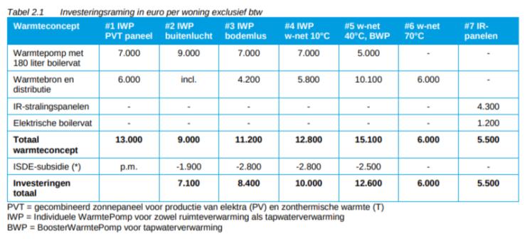 DWA_investeringskosten_aardgasvrije warmteconcepten en infrarood stralingspanelen