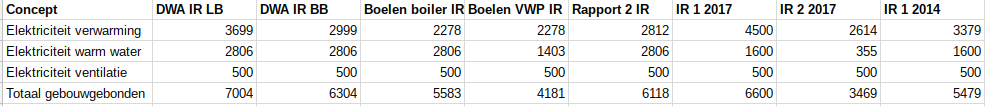 DWA vs Boelen vs rapporten IR