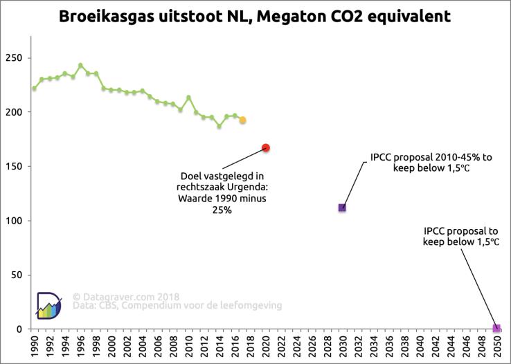emissie-ontwikkeling-nederland