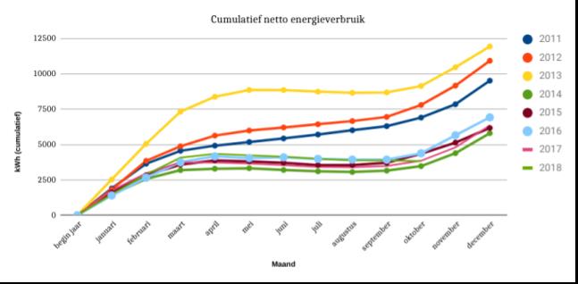 September 2018 cumulatief netto energieverbruik