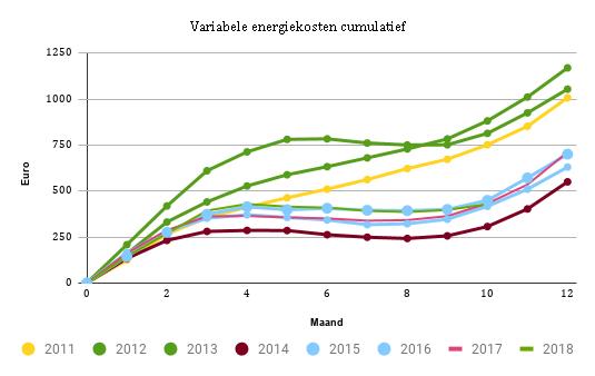 2018_oktober_variabele_energiekosten_cumulatief
