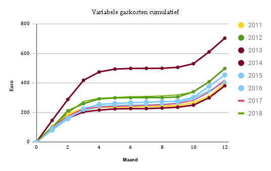 2018_oktober_variabele_gaskosten