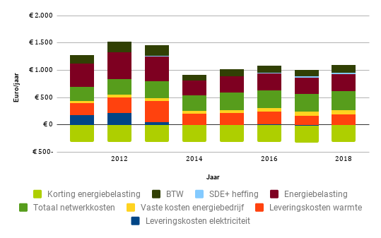 Ontwikkeling energieverbruik per jaar