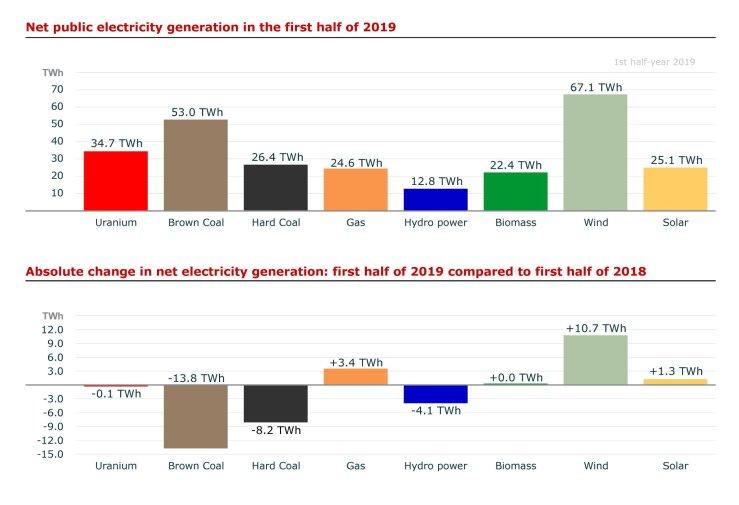Grafiek met ontwikkeling Duitse stoommix 1ste half jaar 2019 vergeleken met 1ste half jaar 2018