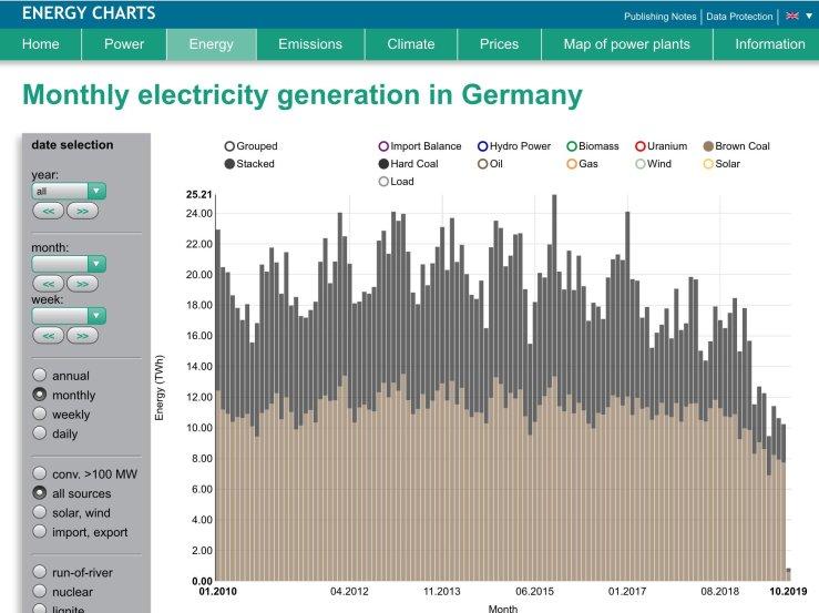 Elektriciteitsproductie Duitse kolencentrales per maand vanaf januari 2010 tot en met oktober 2019